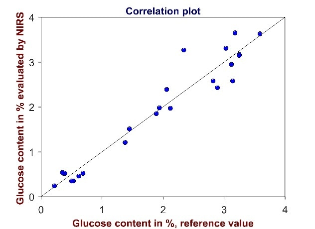 Validation of the method for the determination of glucose content. The correlation plot shows reference values versus glucose values evaluated by Vis-NIR spectroscopy. High coefficient of determination (R² = 0.9623) and low standard error of prediction (SEP = 0.34%) demonstrate that the method is suitable for its intended use.