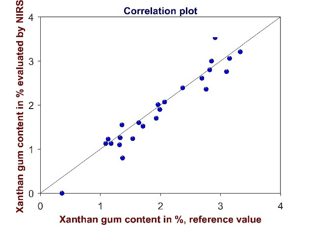 Validation of the method for the determination of xanthan gum content. The correlation plot shows reference values versus xanthan gum values evaluated by Vis-NIR spectroscopy. High coefficient of determination (R² = 0.9431) and low standard error of prediction (SEP = 0.35%) demonstrate that the method is suitable for its intended use.