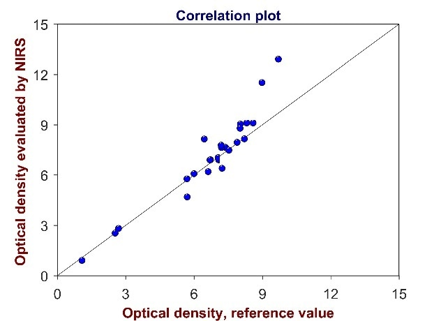 Validation of the method for the determination of optical density. The correlation plot shows reference values versus optical density values evaluated by Vis-NIR spectroscopy. High coefficient of determination (R² = 0.9052) and low standard error of prediction (SEP = 0.90) demonstrate that the method is suitable for its intended use.