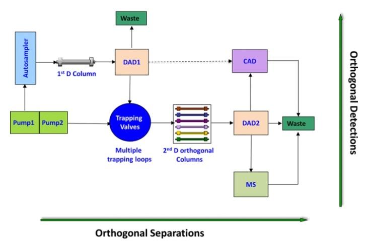 multidimensional separation