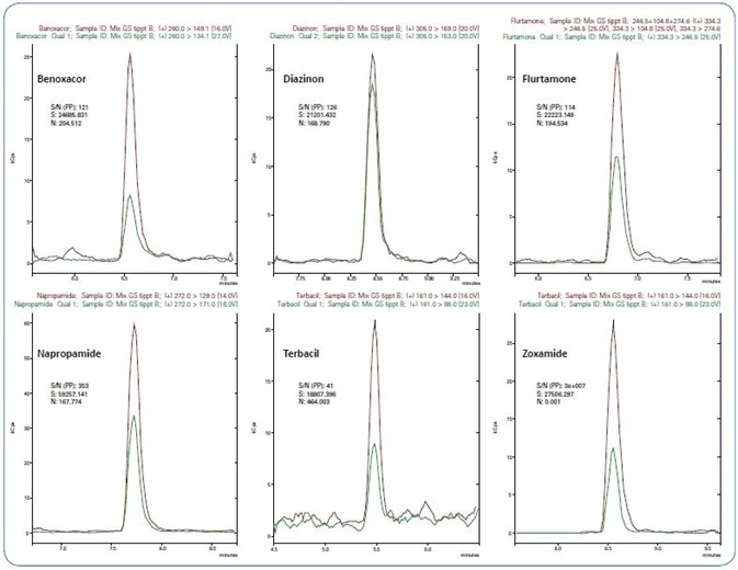 Extracted ion chromatograms of quantifiers (red) and qualifiers (green) for 6 pesticides at their limit of quantification (5 ng/L)