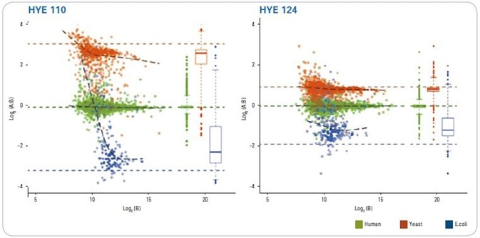 Protein level quantitative results for HYE110 and HYE124 sample analyzed after processing using LFQbench. Log-transformed ratios (log2(Sample A/ Sample B)) of yeast (orange), human (green) and E. coli (purple) proteins are plotted over log-transformed intensity for sample B (2834 proteins plotted for HYE110 and 3320 for HYE124). Colored dashed lines represent expected values.