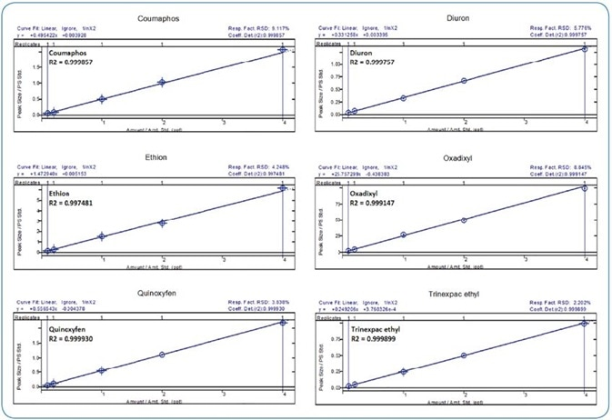 Calibration curves of 6 compounds covering 5 ng/L to 200 ng/L