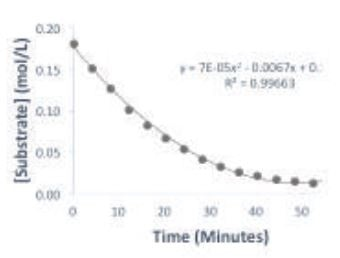 Plot of substrate concentration over time of the reaction.