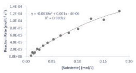 Michaelis-Menten plot of the reaction. The data was fitted to: V = (Vmax [S]) / (KM + [S]).