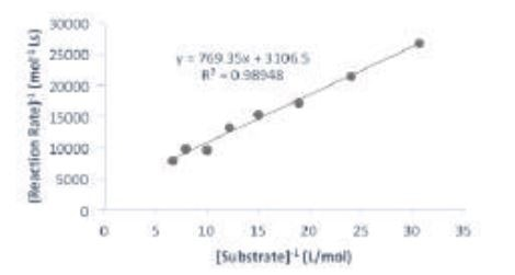Lineweaver-Burk plot of the reaction. The data was fitted to the equation 1/V = (KM/Vmax [S]) + 1/Vmax from which the values of KM (0.24 mol L-1) and Vmax (0.3152 mmol L-1 s-1) were extracted.