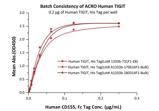 In the above ELISA analysis, three different lots of Human TIGIT His tag (Cat.No.TIT-H52H3) were used against Human CD155 Protein, Fc Tag (Cat.No.CD5-H5251) .The result showed that the batch variation among the tested samples is negligible.