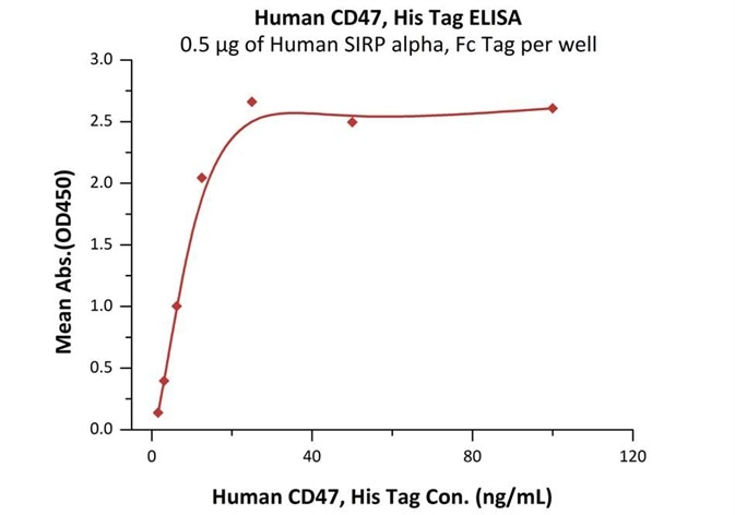 Immobilized Human SIRP alpha, Fc Tag (Cat.No.SIA-H5251) at 5μg/mL (100μL/well) can bind Human CD47, His Tag (Cat.No.CD7-H5227) with a linear range of 2-13 ng/mL (QC tested).
