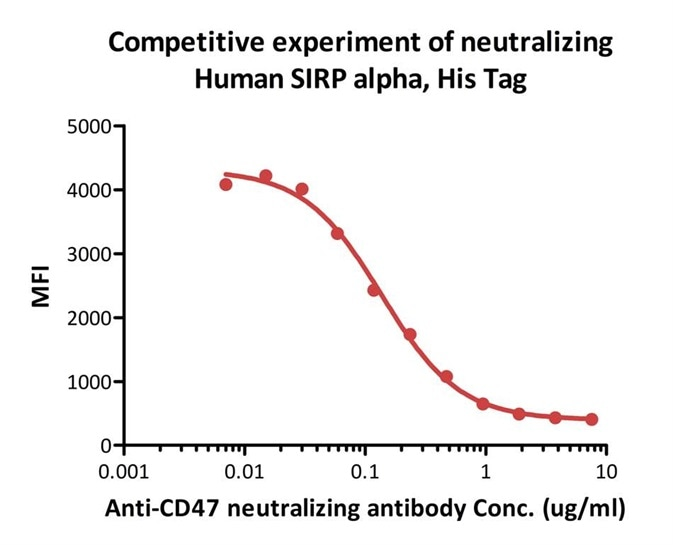 FACS analysis shows that the binding of Human SIRP alpha, His Tag (HPLC-verified) (Cat.No.SIA-H5225) to Jurkat expressing CD47 was inhibited by increasing concentration of neutralizing anti-CD47 antibody.The concentration of SIRP alpha used is 1 ug/ml.IC50=0.2257 ug/ml (Routinely tested).