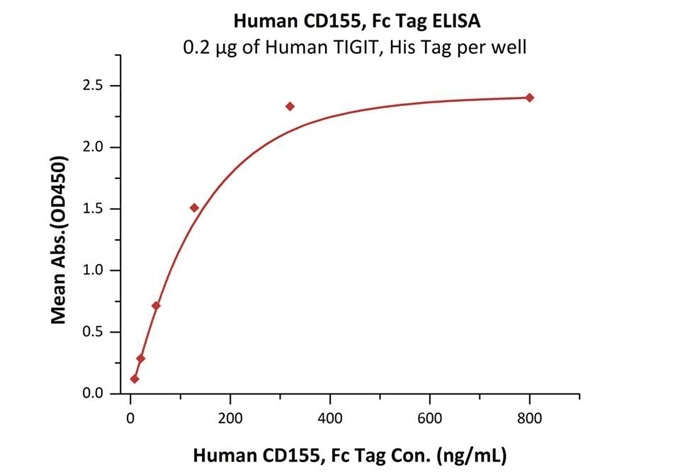 Immobilized Human TIGIT, His Tag (Cat.No.TIT-H52H3) at 2μg/mL (100μL/well) can bind Human CD155, Fc Tag (Cat.No.CD5-H5251) with a linear range of 8-128 ng/mL (QC tested).