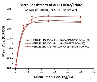 Binding activity of three different lots of hHER2 (Cat. No. HE2-H5225) were evaluated in the above ELISA analysis against Trastuzumab (Herceptin®) . The result showed that the batch variation among the tested samples is negligible.