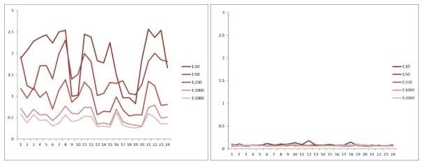 Comparison between anti-idiotypic capture ELISA and anti-idiotypic bridging ELISA for rituximab detection in patient samples. Left: anti-idiotypic capture ELISA; Right: anti-idiotypic bridging ELISA.