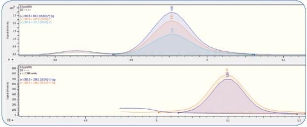 MRM chromatogram of vitamin D2 (top) and D3 (bottom) at 50 ppb level.
