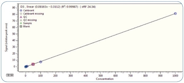 Calibration curve for vitamin D3 in the concentration range of 0.5-1000 µg/kg (ppb).