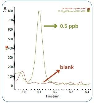 Comparison between LOQ 0.5 ppb peak signal and blank matrix.