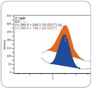 MRM chromatogram of vitamin D3 at 0.1 µg/kg (ppb) level.