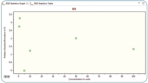 RSD statistics graph (n=5) for vitamin D3 concentrations at 0.5 ppb, 1ppb, 10 ppb, 50 ppb and 100 ppb levels.