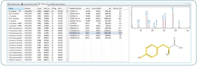 Screenshot of a MetFrag result in MetaboScape. For the precursor, 182.0811 m/z SmartFormula generated three possible molecular formulas. Structural candidates for these were determined using CompoundCrawler (PubChem and custom MetaboScape AnalyteDB). For Tyrosine, 97.52% of the MS/MS intensity could be covered with explained fragments. The annotation was confirmed by an excellent Spectral Library (Bruker HMDB Metabolite Library) match and could be explained in SmartFormula 3D.
