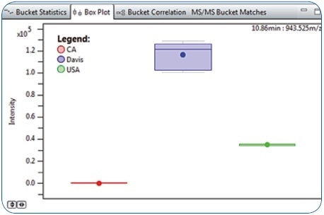 Box Plot representation for Bucket 10.86 minutes: 943.525 m/z revealing higher abundance in Davis compared to CA and USA food platter samples.