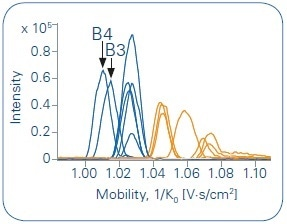 Overlay of all Extracted Ion Mobilograms (EIM) of the protonated species (in blue, m/z = 382.2492) and the sodium adducts (in orange, m/z = 404.2312). A grouping of the different species is clearly given.