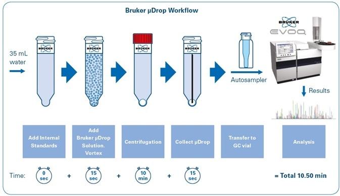 Bruker μDROP workflow for sample preparation.