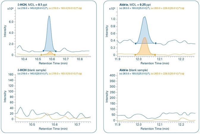Sensitivity study. Chromatograms of different compounds at the method detection limit (MDL) set for each compound and comparison with corresponding blank samples. Quantification (q) and confirmation ions can be seen for all compounds.