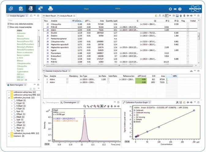 Quick results review using Bruker TASQ 1.4 processing software.