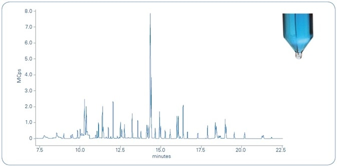 Total ion chromatogram (TIC) of river water sample spiked with 10 ppt of the 62 compounds analyzed. As shown in the photograph in the upper right, the microdroplet (transparent) in the bottom of the tube is clearly distinguishable from the water sample (blue) for easy transfer to the autosampler vial for unattended analysis.