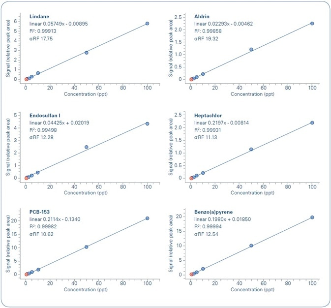 Examples of calibration curves for analyzed compounds.