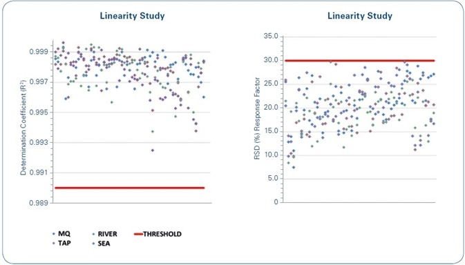 Linearity study: The red lines indicate the limits for the set quality criteria. Left: Coefficient of determination (R2) of the calibration curves of each compound for each of the water matrices under study. Right: Relative Standard Deviation (RSD%) of the response factor for the calibration curves of each compound for each of the water matrices under study.