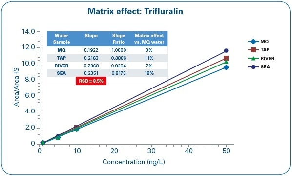 Matrix Effect Assessment: Trifluralin calibration curves in different water matrices.