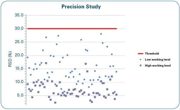 Precision study: RSD (%) of four repetitions at low and high working levels for each of the water samples under study.