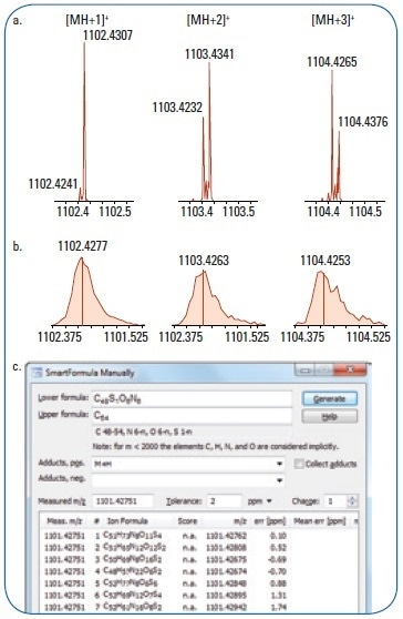 (a) Bruker 12T MRMS spectra and (b) Bruker QTOF MS spectra of tested compounds. [MH+1]+, [MH+2]+, [MH+3]+ ions were displayed. (c) SmartFormula analysis of possible adducts formulas.