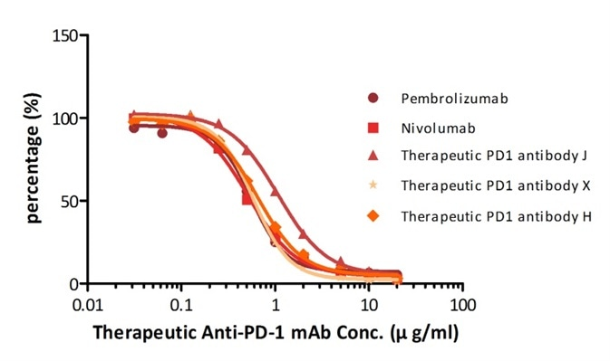 Determination of serum drug concentration for five PD-1 therapeutic antibodies using PD-1 ELISA Kit.