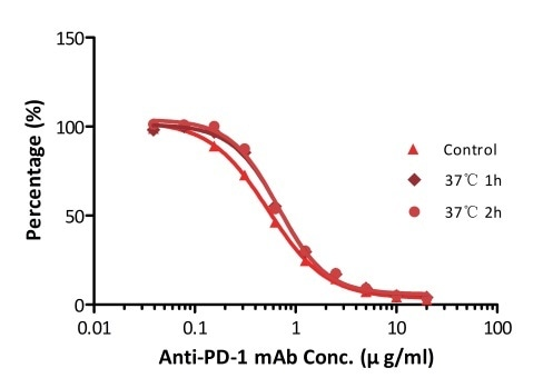ELISA using Anti-PD-1 h-mAb kit Human Serum (Cat. No. EPH-V1). The samples were incubated at 37 °C for 2 hours after reconstitution. No significant loss of activity was observed.