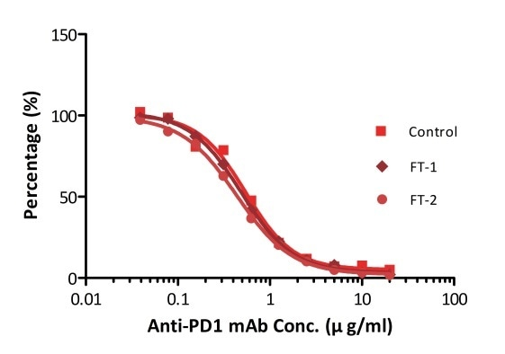 ELISA using Anti-PD-1 h-mAb kit Human Serum (Cat. No. EPH-V1). The samples were subjected to zero, one, and two rounds of freeze-thawing cycles, respectively. No significant loss of activity was observed.