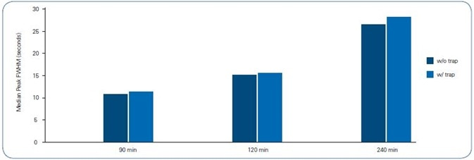 Median Peak FWHM of 8 peptides across each gradient