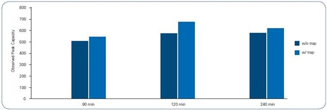 Peak Capacity of 12 peptides across each gradient