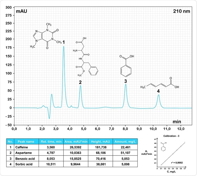 HPLC chromatogram of common food additives