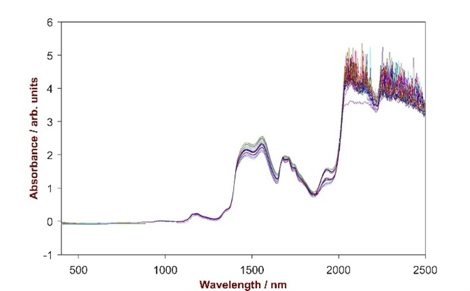 VIS-NIR spectra of 24 e-liquid mixtures.