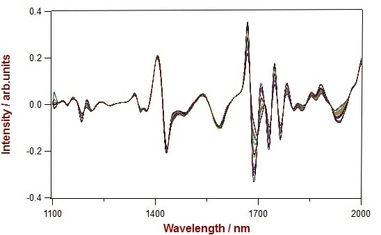2nd derivative spectra of 24 e-liquid mixtures in the wavelength region of 1100-2200 nm.