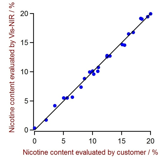 Correlation plot of nicotine content predicted by VIS-NIRS versus reference values.