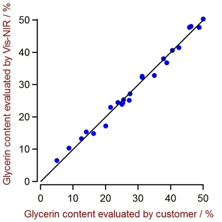 Correlation plot of glycerin content predicted by VIS-NIRS versus reference values. A high correlation is observable.