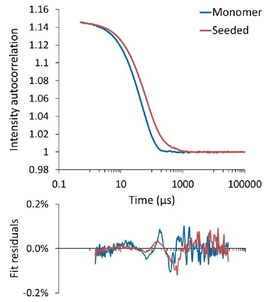 Autocorrelation function for tau monomer (blue) and seeded with aggregates (red). The bottom panel shows the fit residual between the measured ACF and cumulants fit.