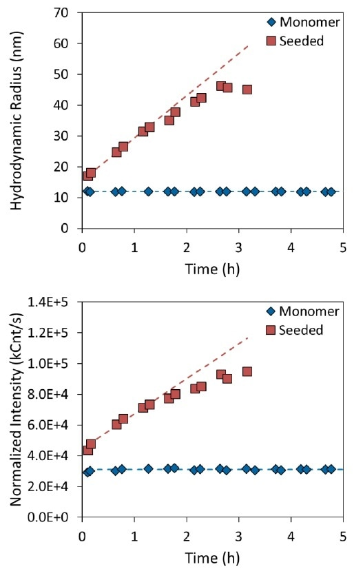 Measurement of tau aggregation rate in the presence (red squares) or absence (blue diamonds) of aggregate seeds. The top panel shows the increase in hydrodynamic radius as a function of time, and the bottom panel shows the normalized intensity.