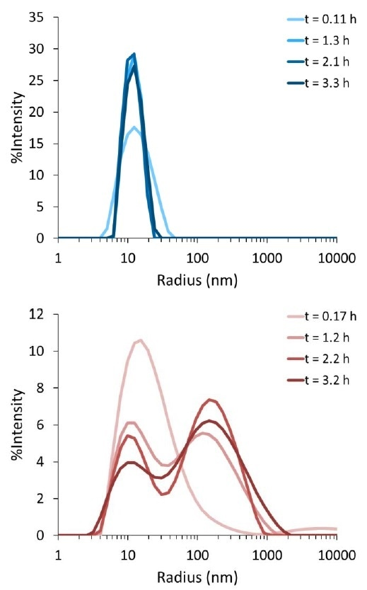 Distribution of particle sizes for tau protein solution (top) and aggregate-seeded tau solution (bottom) as a function of incubation time at 37 °C. Histograms for initial measurements are colored lightest, and measurements after ~3 hours of incubation are colored the darkest.