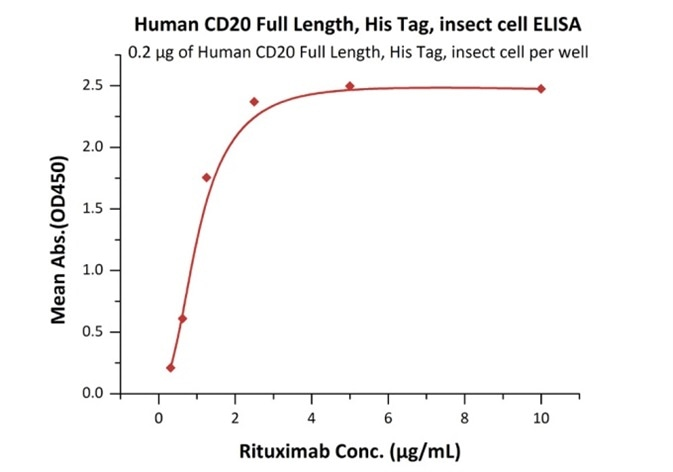 Immobilized Human CD20 Full Length, His Tag, Insect cell (Cat. No. CD0-H55Ha) at 2 μg/mL (100 μL/well) on Nickel Coated Plate, can bind Rituximab with a linear range of 0.313–1.25 μg/mL.