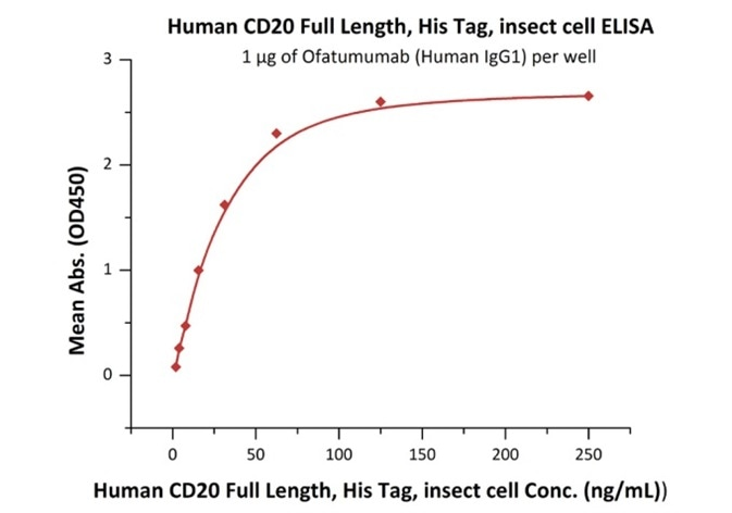 Immobilized Ofatumumab (Human IgG1) at 10 μg/mL (100 μL/well) can bind Human CD20 Full Length, His Tag, Insect cell (Cat. No. CD0-H55Ha) with a linear range of 2–31 ng/mL.