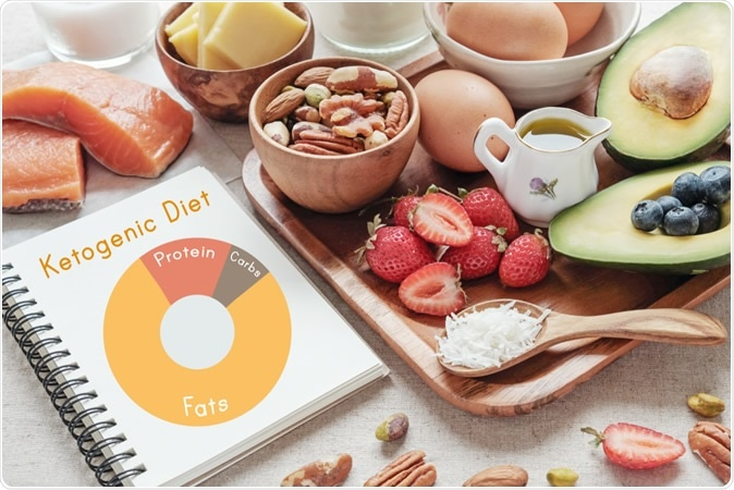 Keto, ketogenic diet, low carb, high good fat. Image Credit: SewCream / Shutterstock
