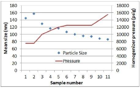 Homogenizer pressure vs. particle size